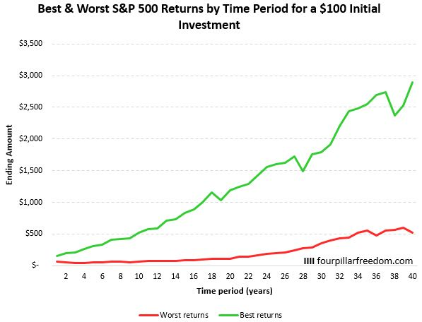 Example S&P 500 investment of $100 dollars