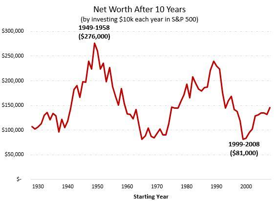 S&P 500 10-year returns