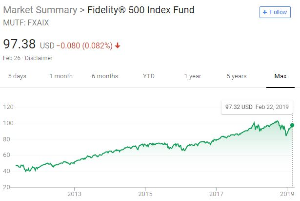 Fidelity S&P 500 fund performance