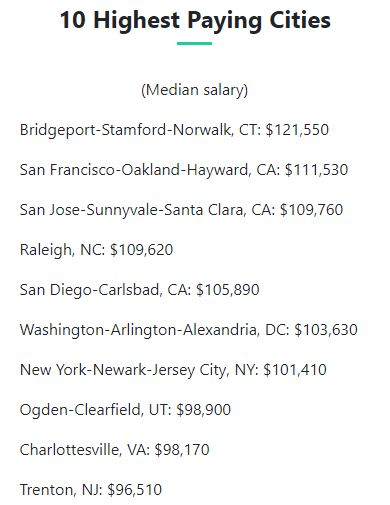 10 highest paying cities for statisticians