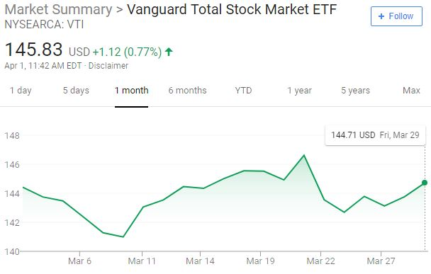 Total stock market ETF (VTI) for March 2019