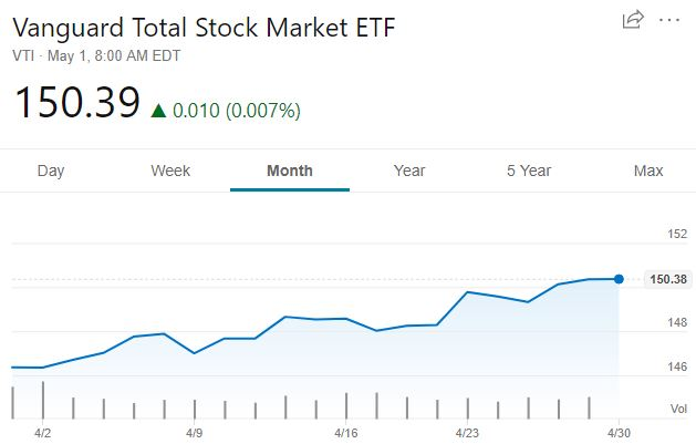 VTI stock market growth from April 2019