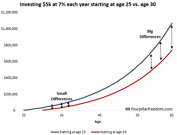 Investment differences by age