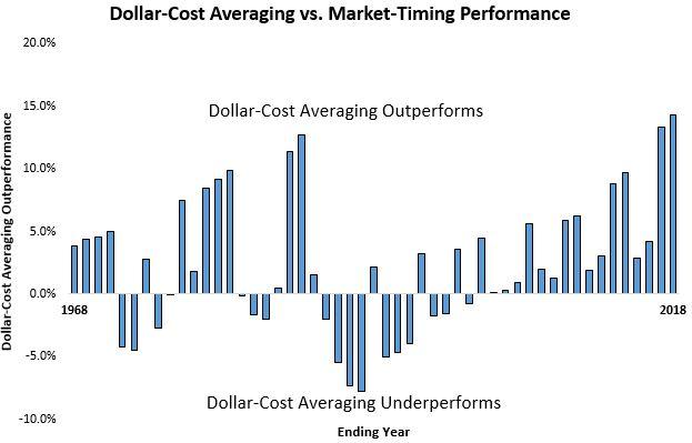 DCA vs Market Timing