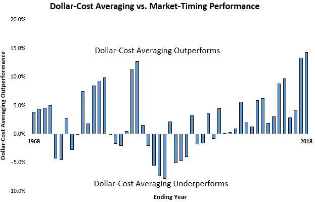 DCA vs Market Timing