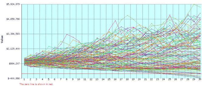 FIRECalc Simulation example with $1 million portfolio