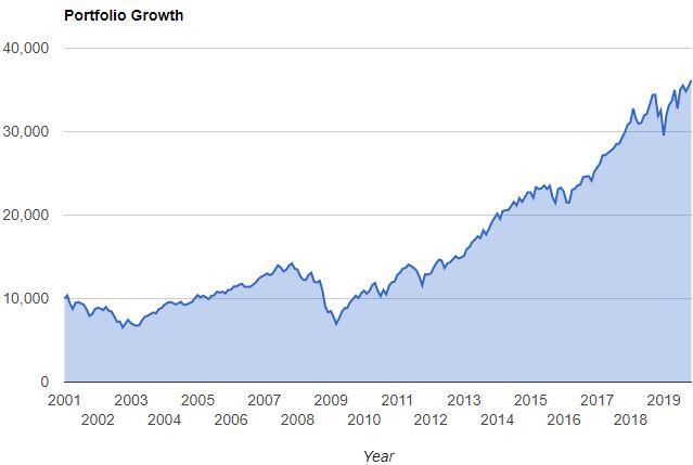 VTSAX investment performance since 2001