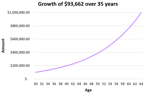 Compound growth with no additional contributions