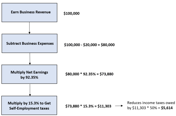 A visual summary of how to calculate self-employment taxes