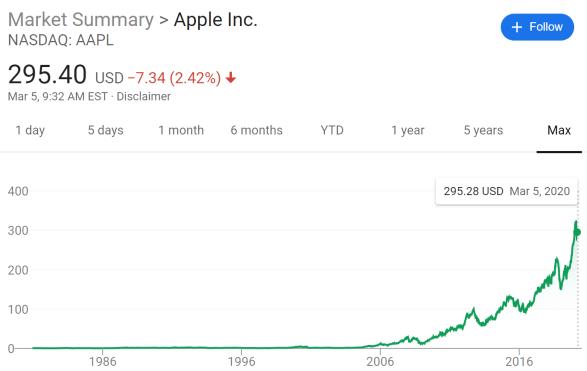 Apple stock price since 1980