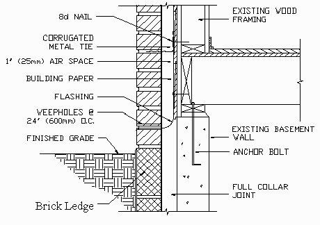 brick screen wall construction