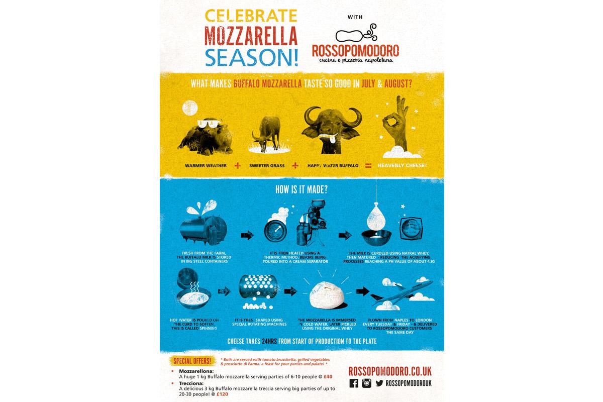 Mozzarella Season Graphic