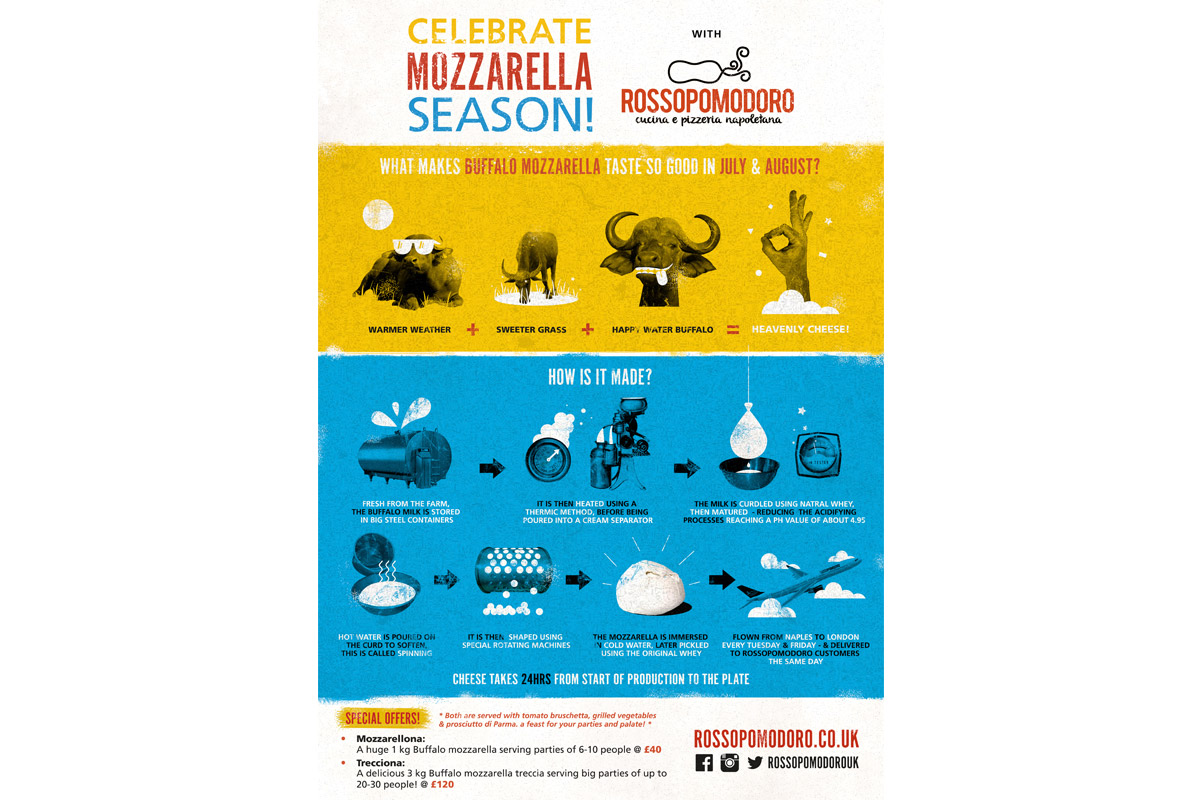Mozzarella Season Graphic