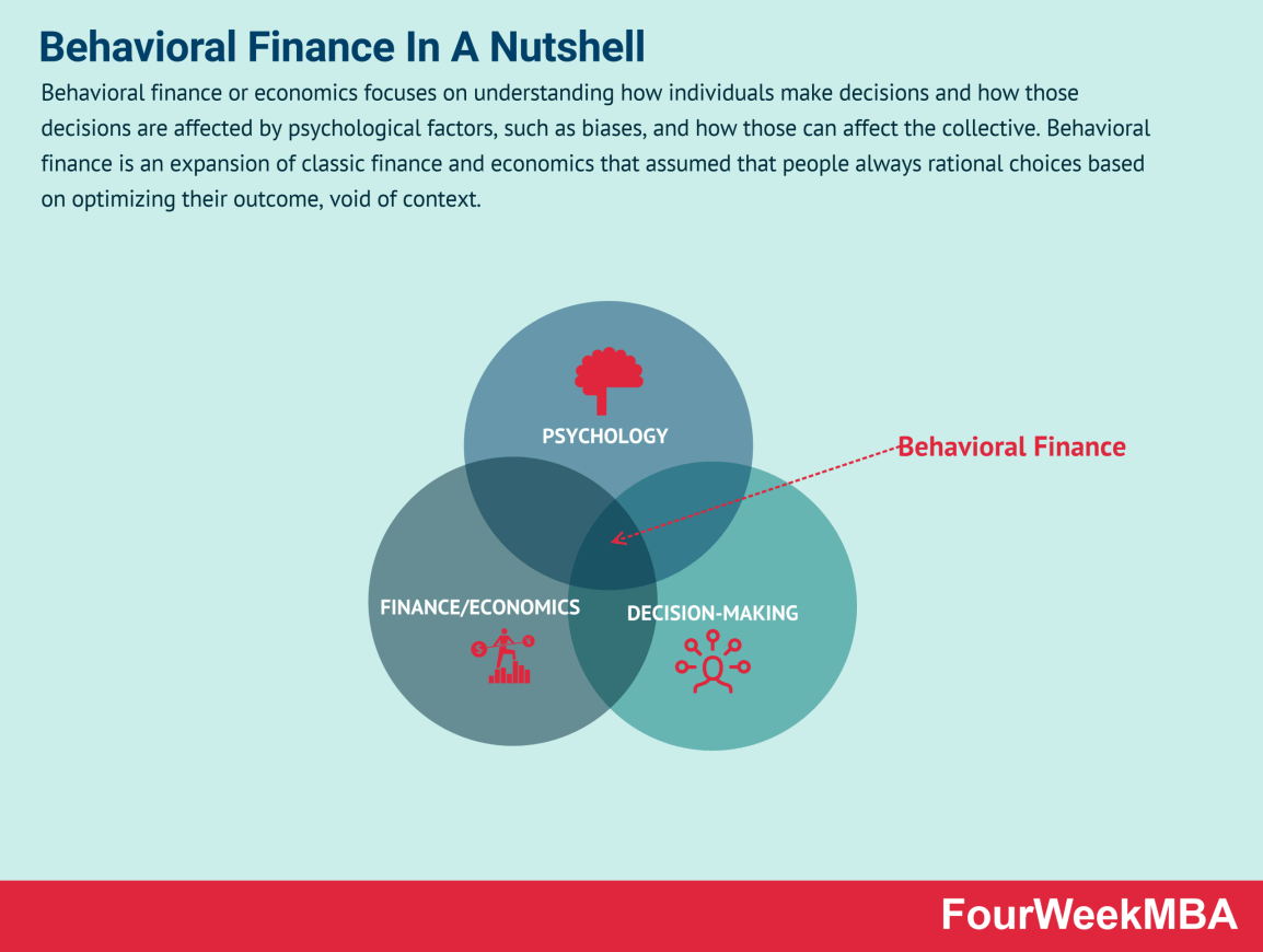 behavioral-finance