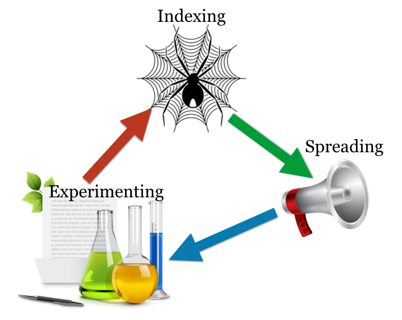 Content Amplification Framework