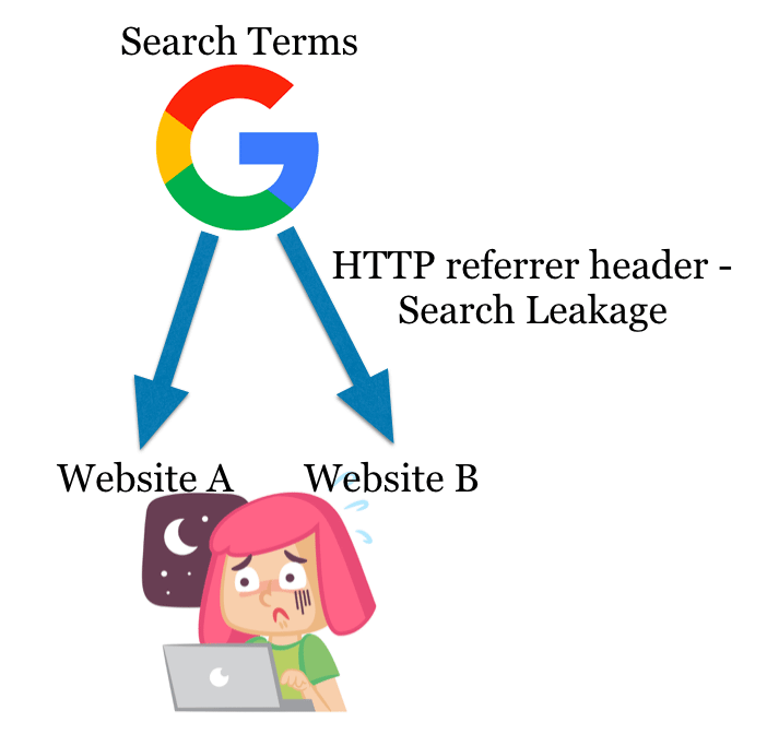 search leakage