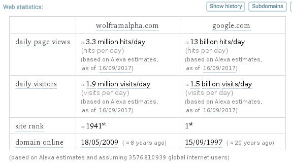 Wolfram Alpha vs. Google