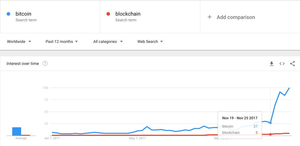 search-term-comparison