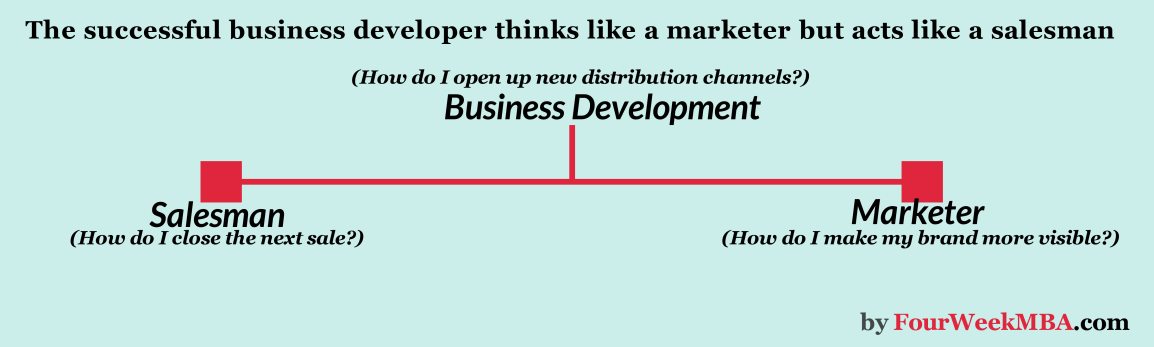 business-development-mixture-marketing-and-sales