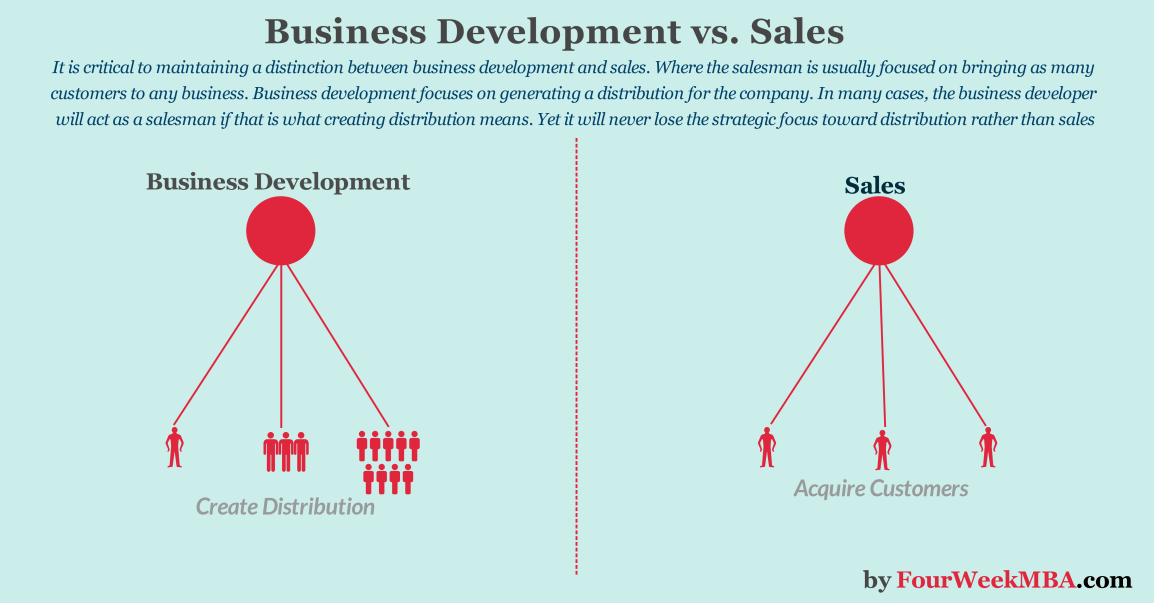 business-development-vs-sales