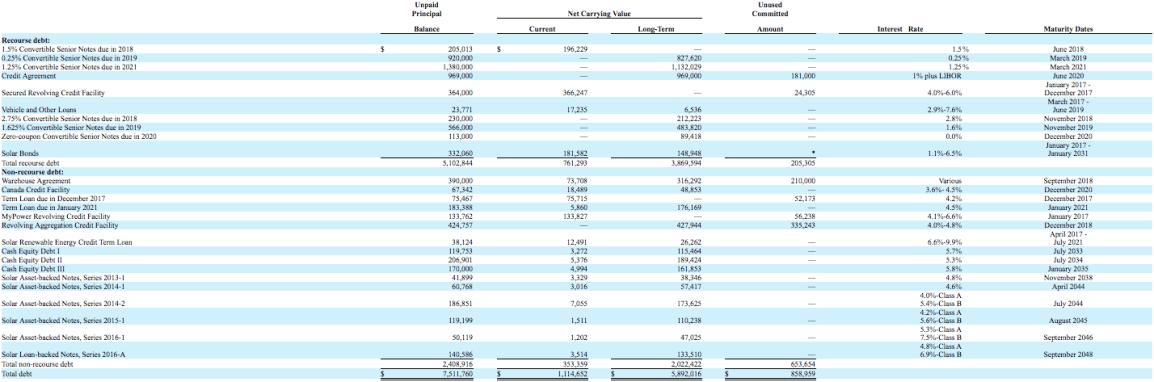 tesla-debt-schedule