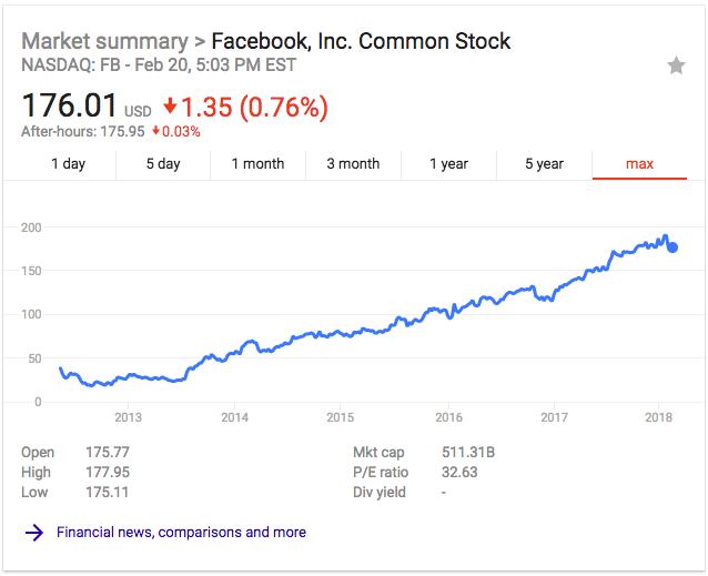 facebook-valuation