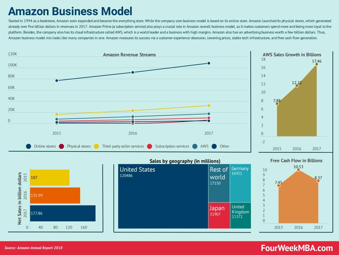 amazon-business-model