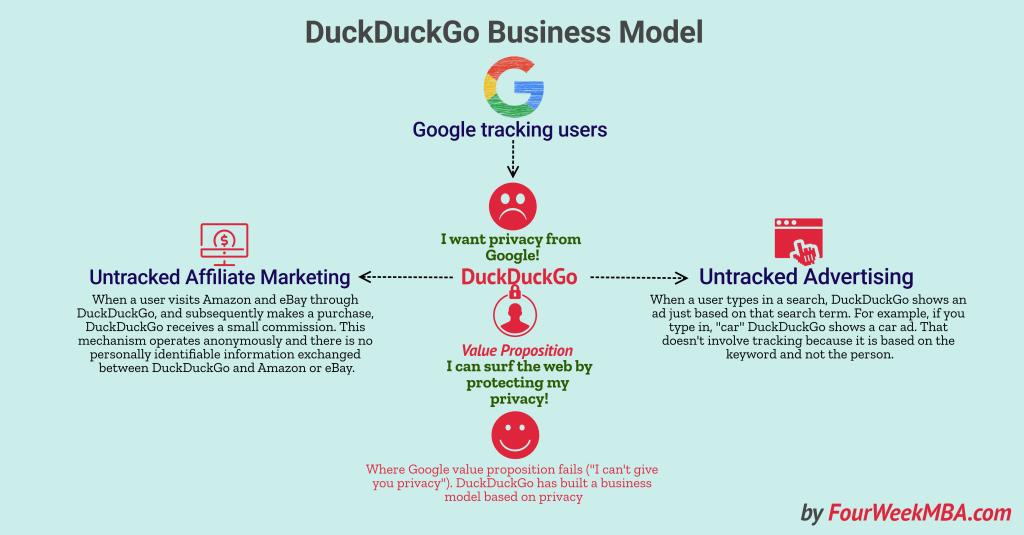 duckduckgos-business-model