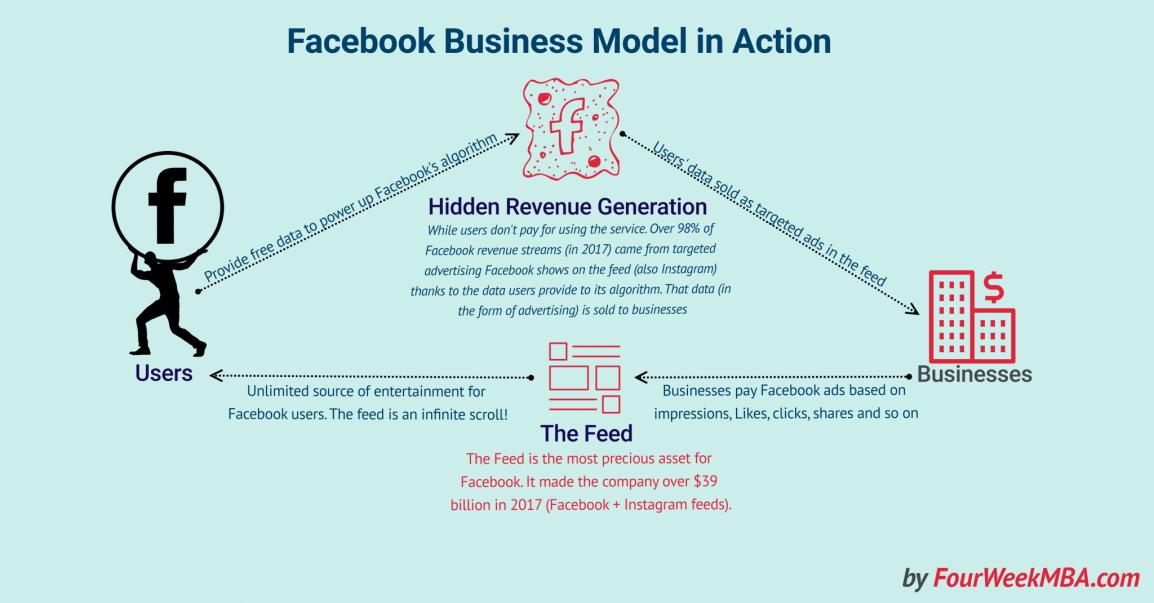 facebook-hidden-revenue-business-model-explained