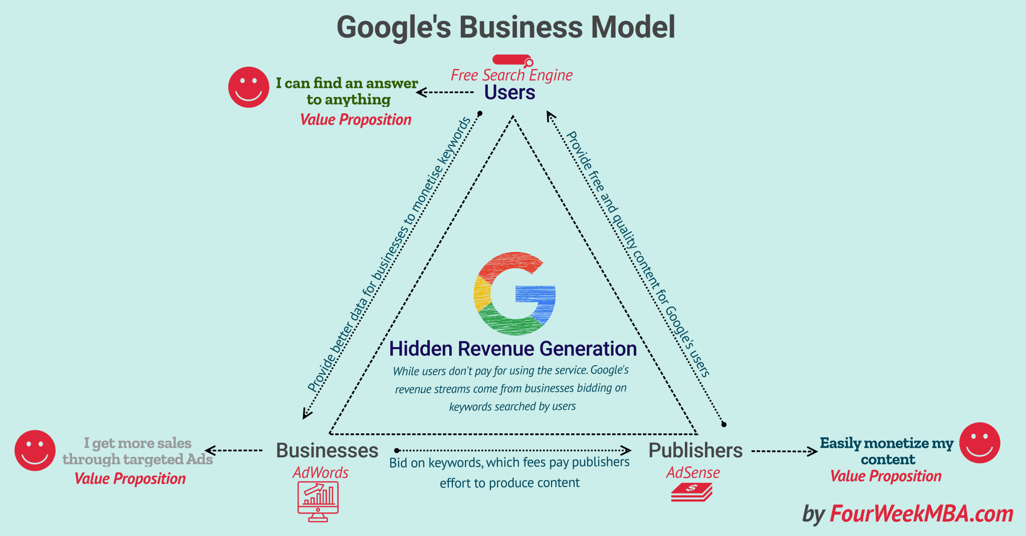 What Is A Hidden Revenue Business Model Google S Business Model Explained Fourweekmba