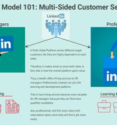 linkedin multi sided platform [ 2048 x 1070 Pixel ]