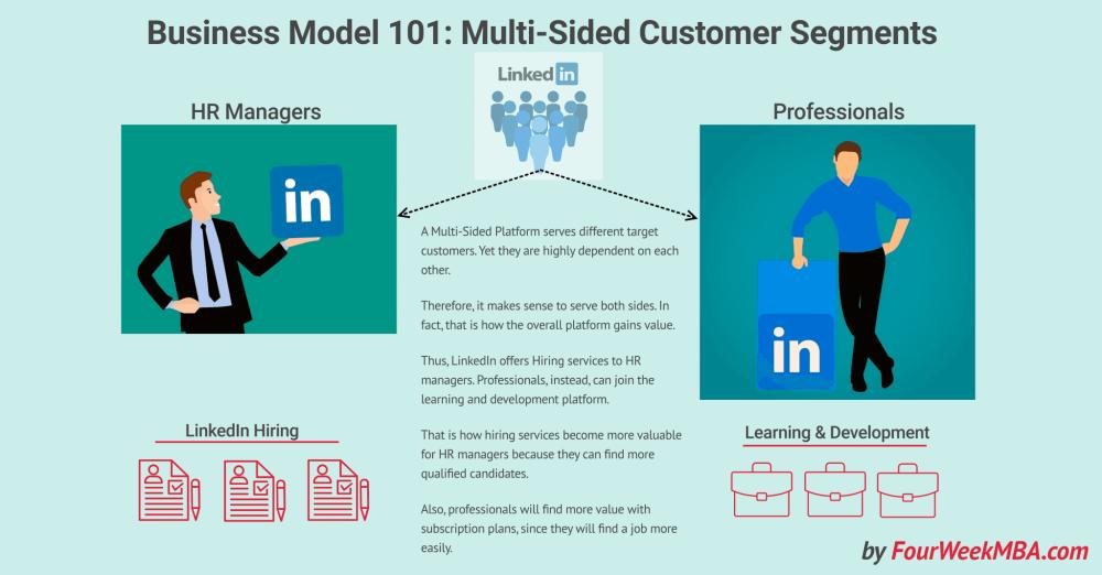 medium resolution of linkedin multi sided platform