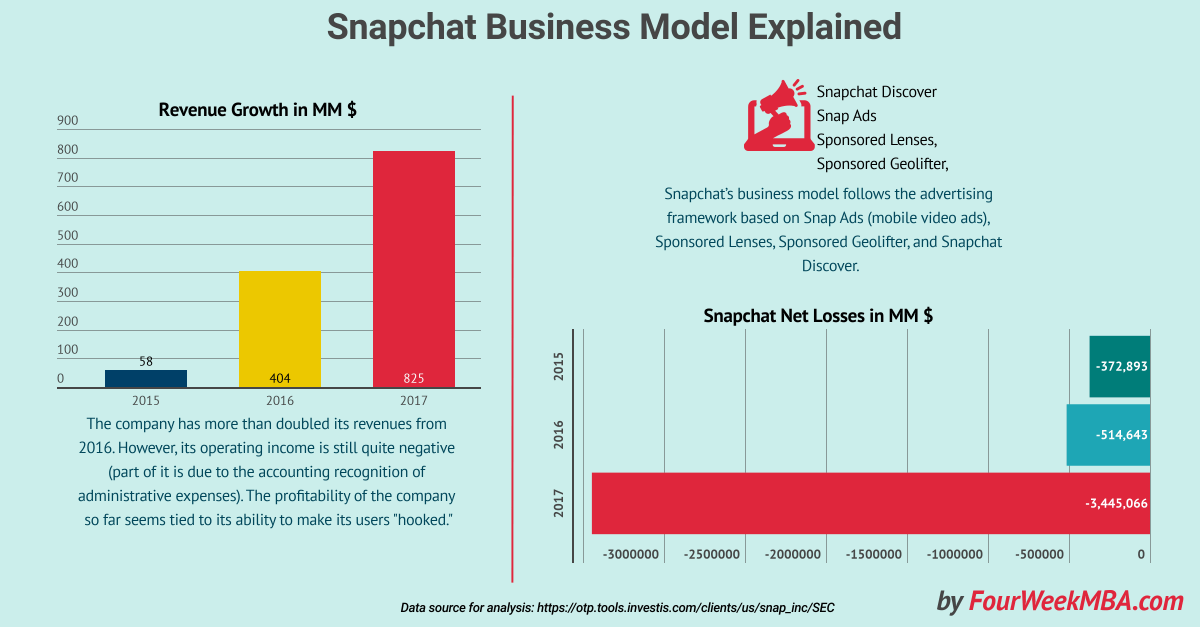 Everything You Need to Know About Snapchat Business Model [Financial Infographic Inside]