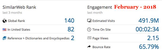 Quora engagement metrics