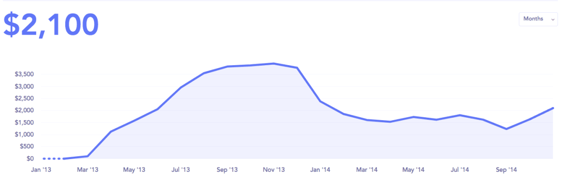 convertkit and the slow ramp of death