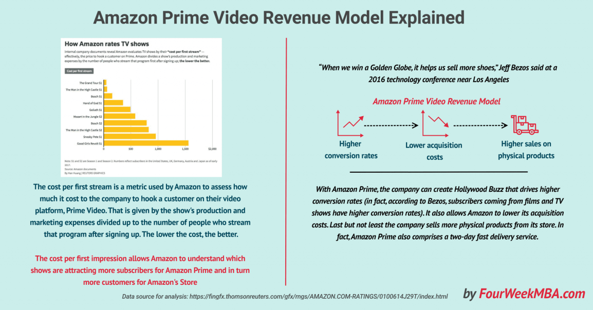 amazon-prime-video-revenue-model-explained