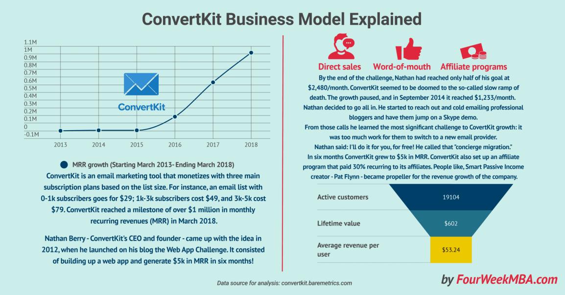 covertkit-business-model