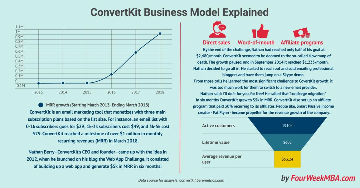 covertkit-business-model-explained