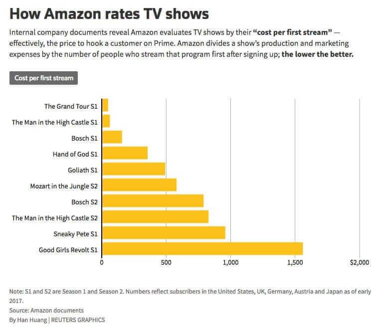 cost per first impression Amazon