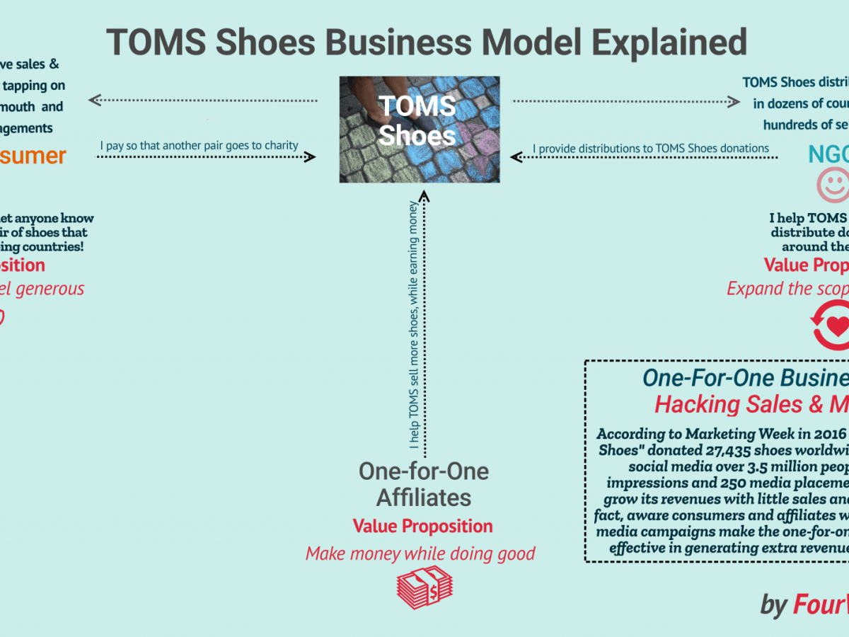 How Does TOMS Shoes Make Money? The One-For-One Business