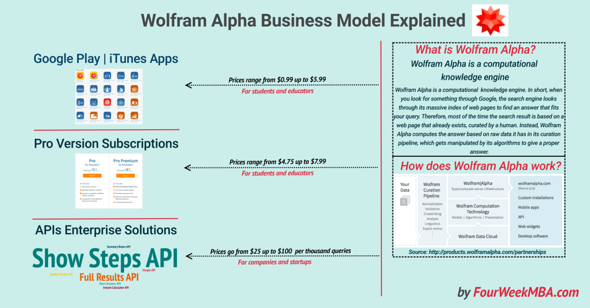 wolfram-alpha-business-model