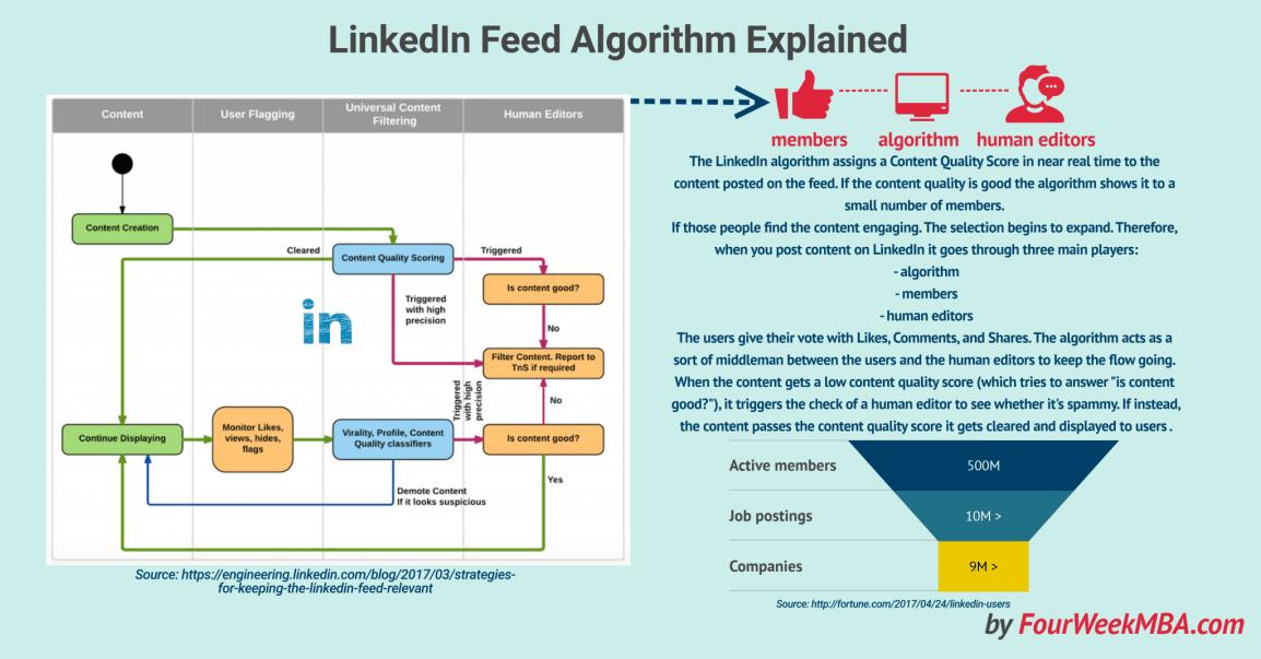 linkedin-feed-algorithm-explained