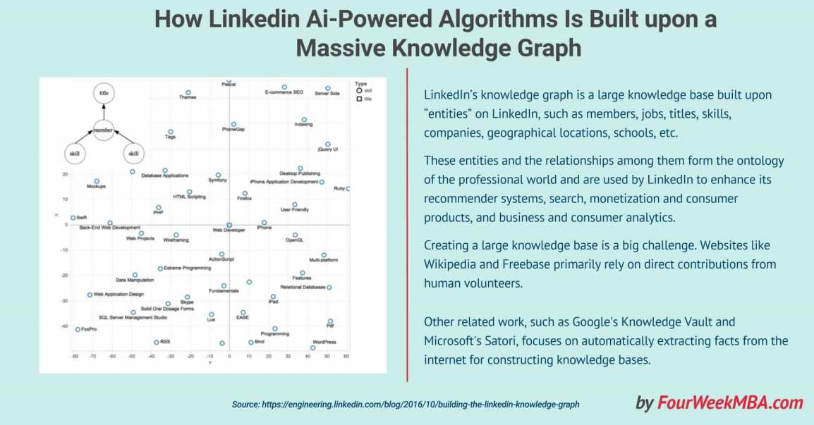 knowledge-graph-linkedin-ai