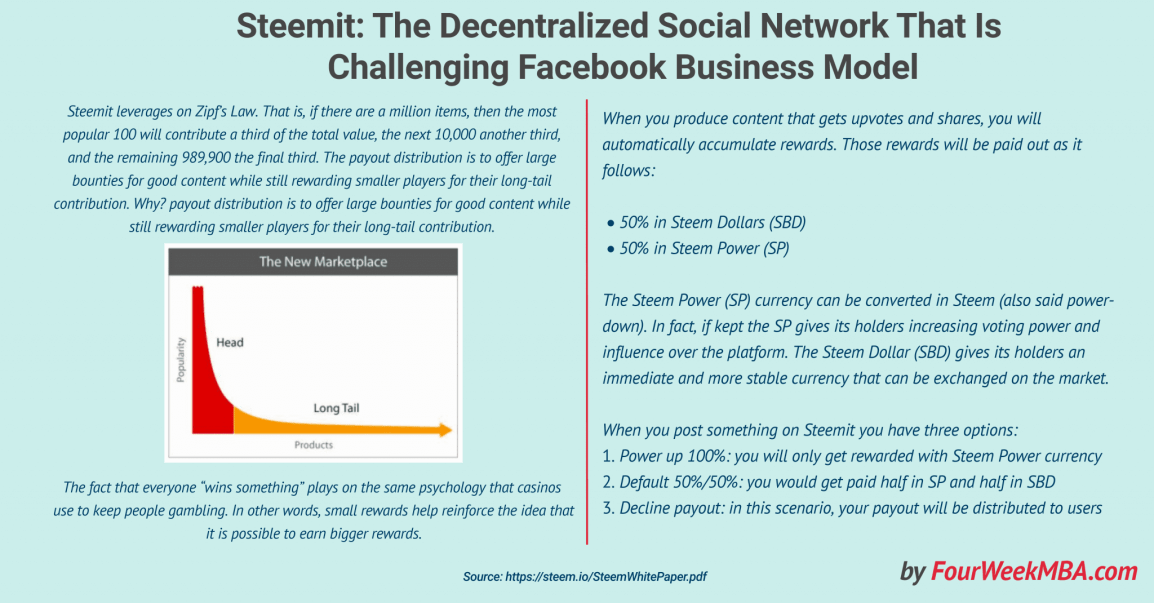 steemit-decentralized-social-network