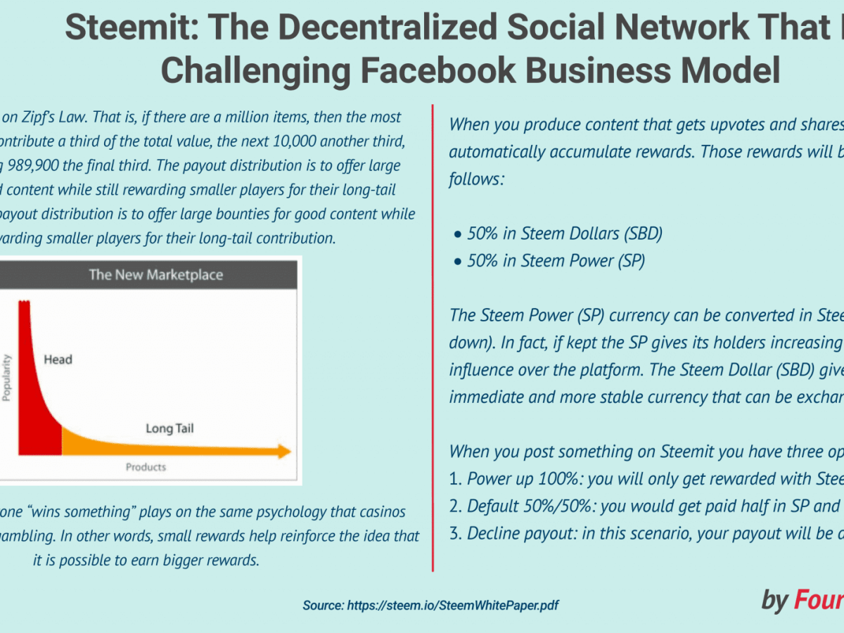 What is Steemit? The Decentralized Social Network That Is