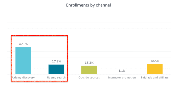 udemy-enrollment-channels