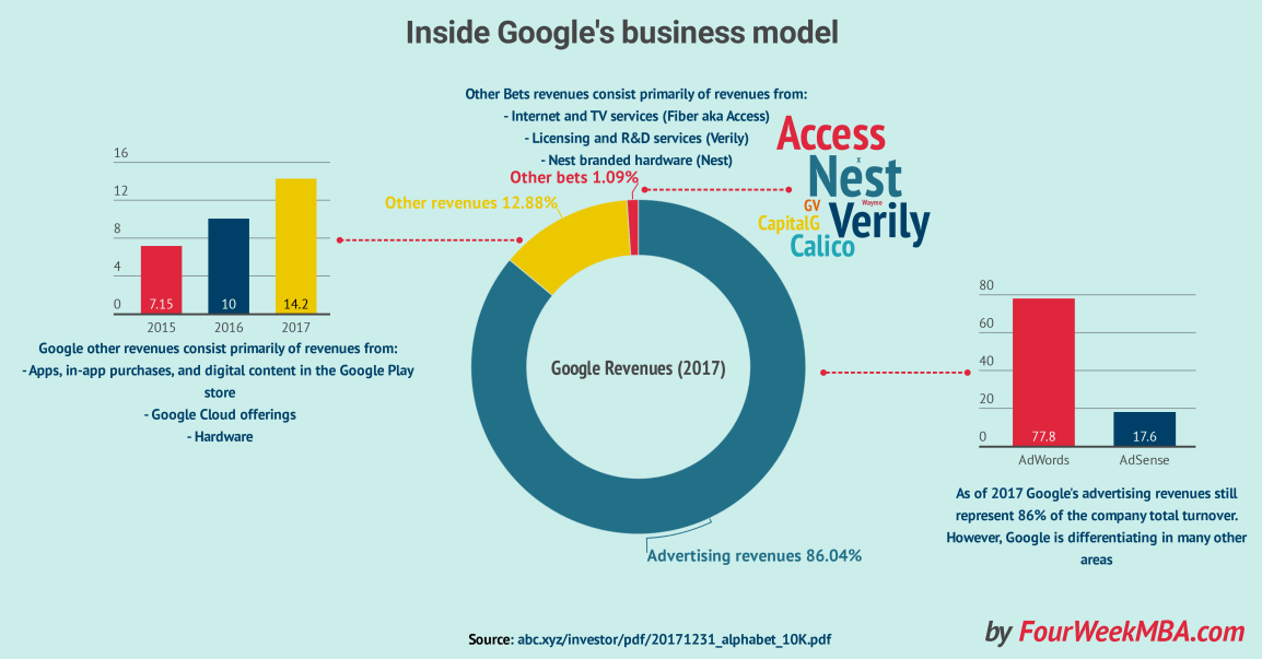 google-business-model