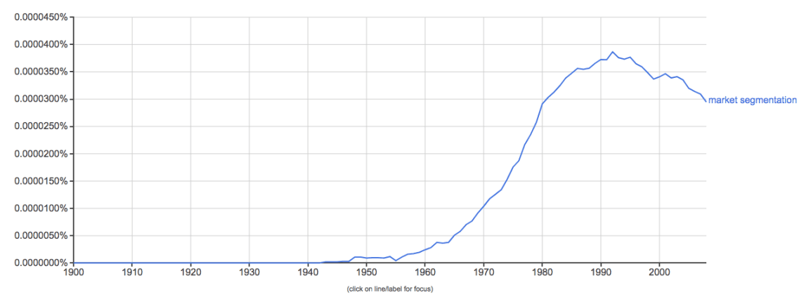 google-ngram-viewer-market-segmentation