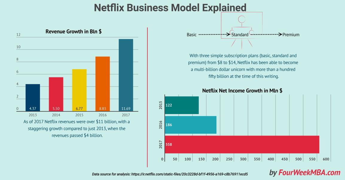 how-does-netflix-make-money