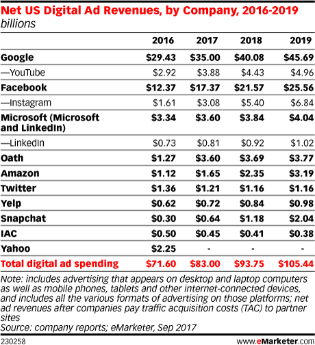 emarketer-google-facebook-digital-advertising-revenues